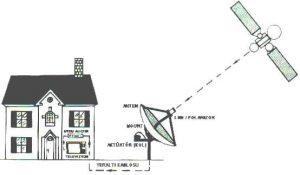 Müstakil Uydu Alıcı Sistemi